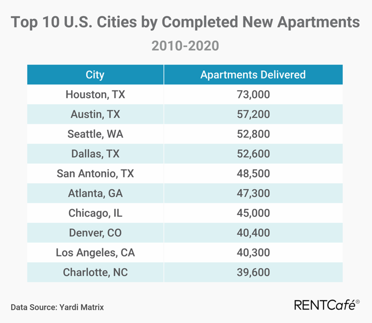 Top 10 Cities by Completed New Apartments