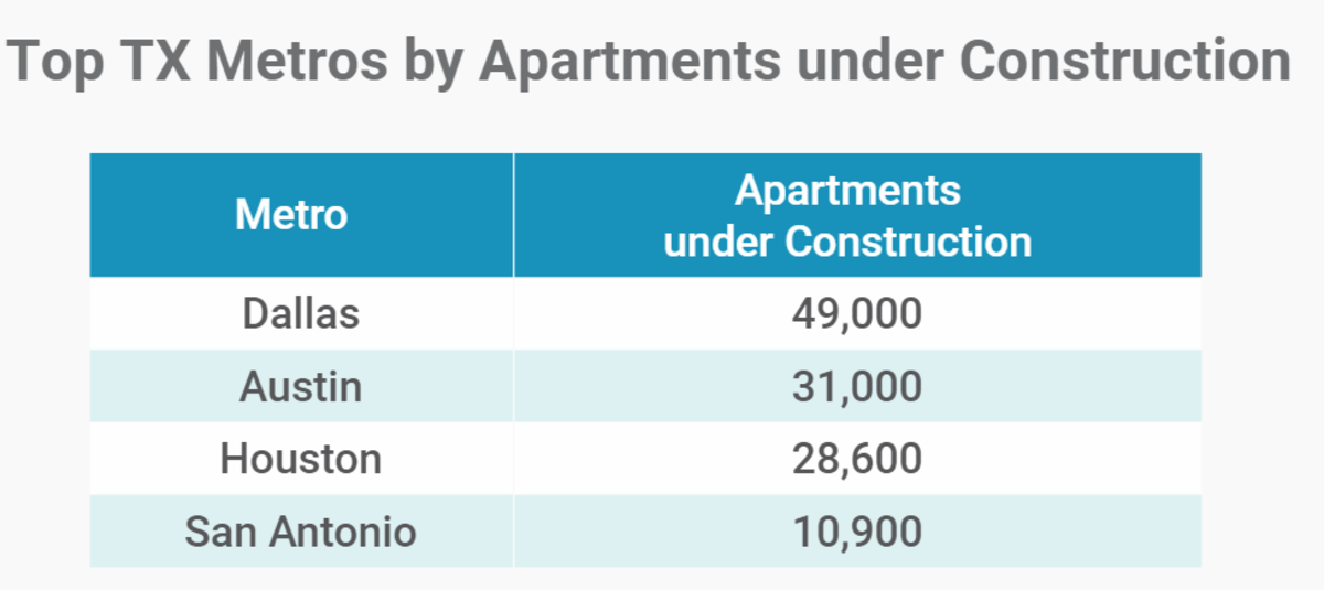 Top TX Metros by Apartments Under Construction