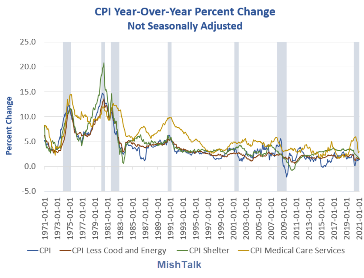 CPI Year-Over-Year Percent Change NSA 2021-01 Long Term