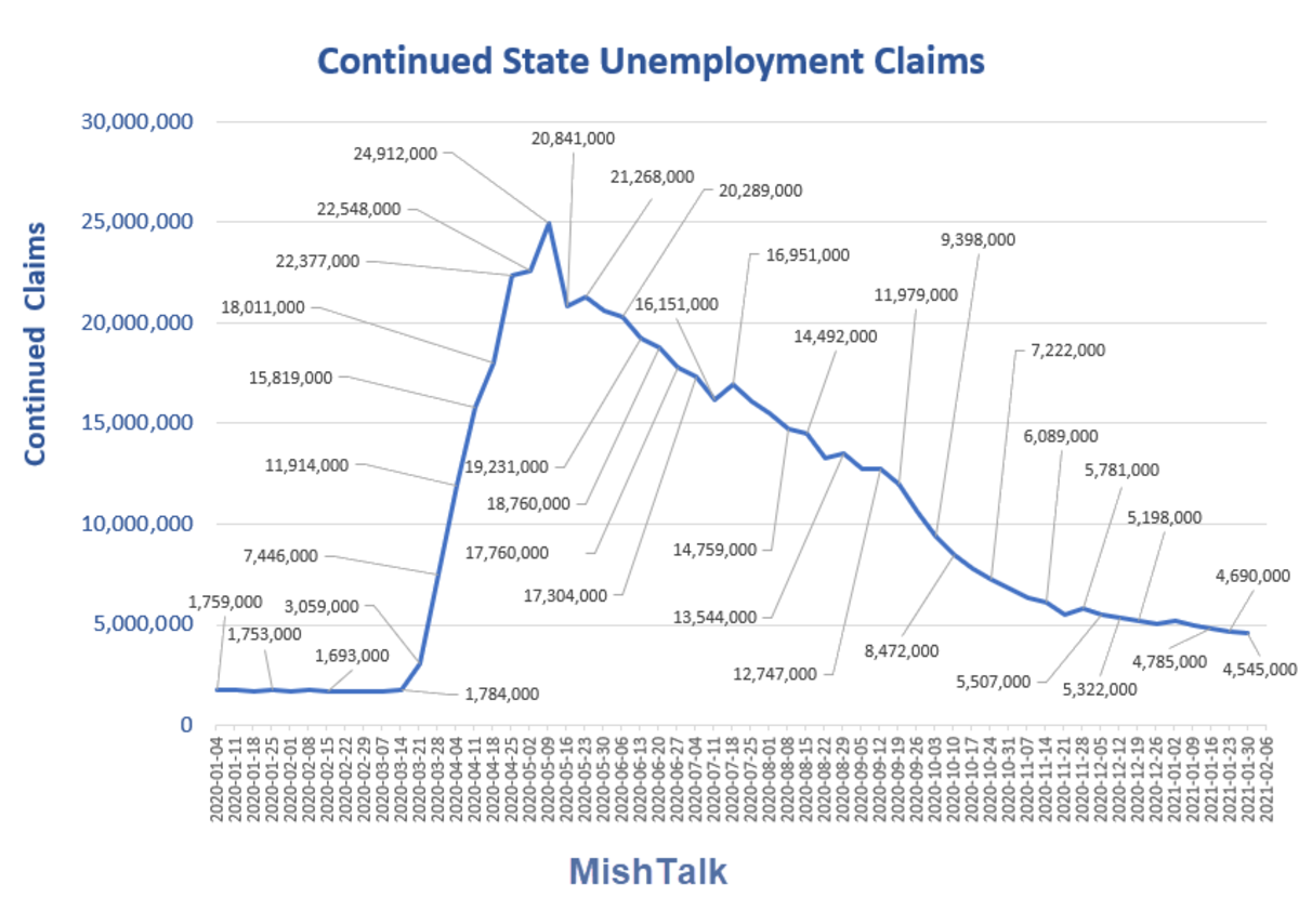Continued State Unemployment Claims  2021-02-11 Report