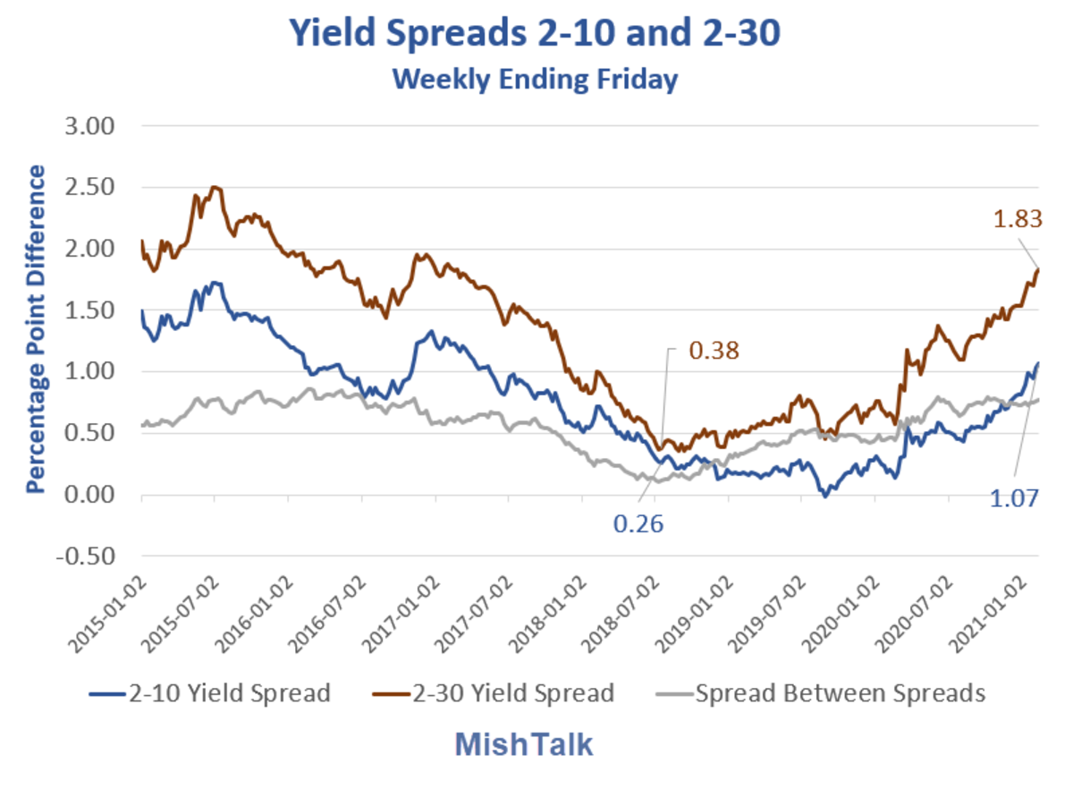 Yield Spreads 2-10 and 2-30 201-02-14A