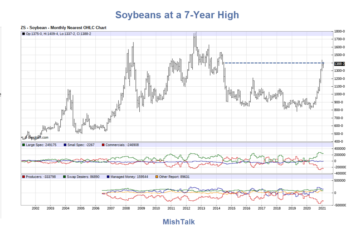 Soybeans at a 7-Year High