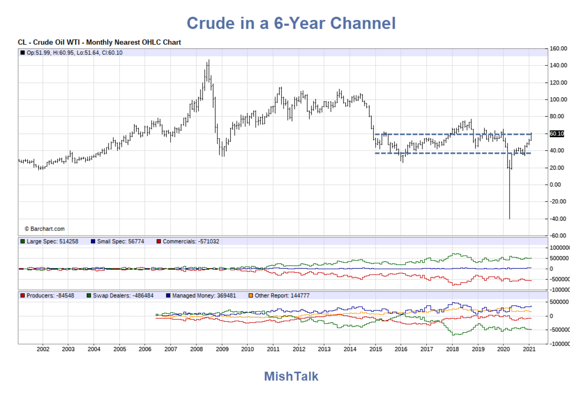 Crude in a 6-Year Channel