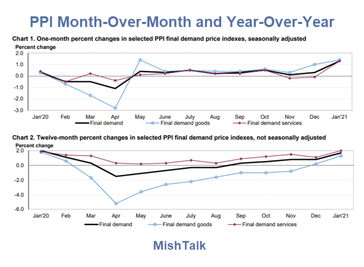 PPI Month-Over-Month and Year-Over-Year For January 2021