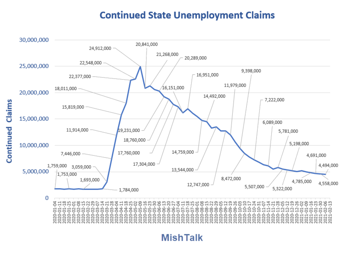 Continued State Unemployment Claims  2021-02-18 Report