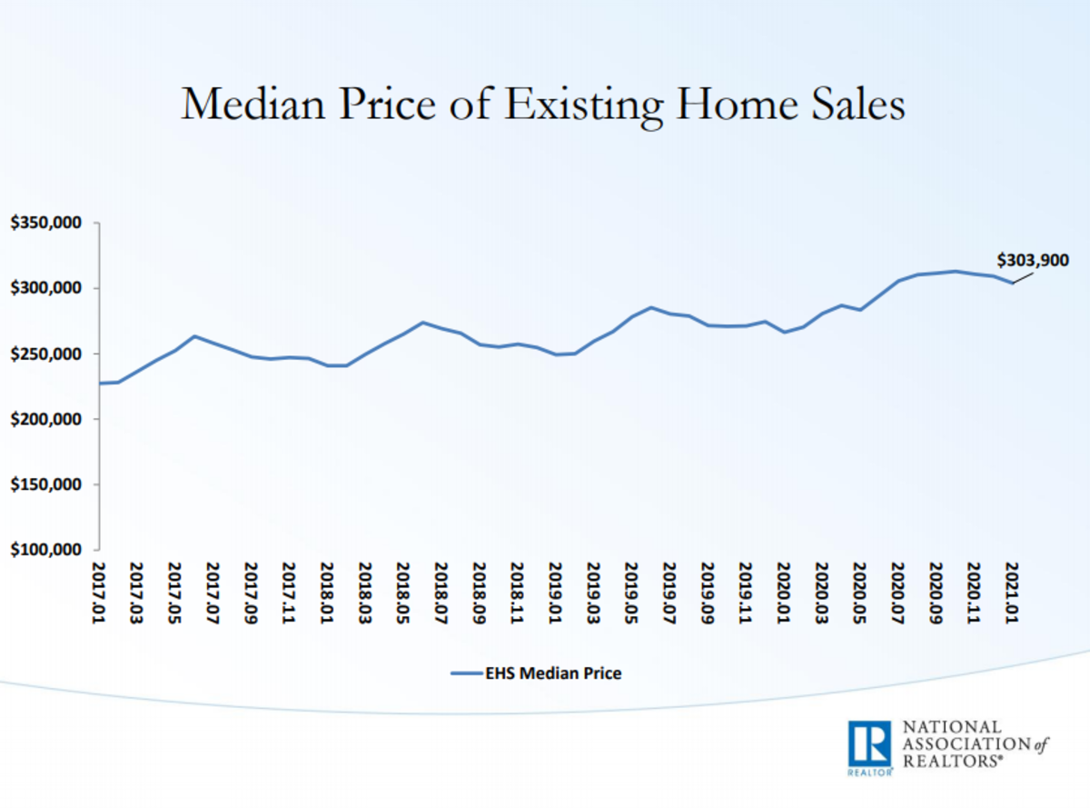 Median price of Existing home sales 2021-01