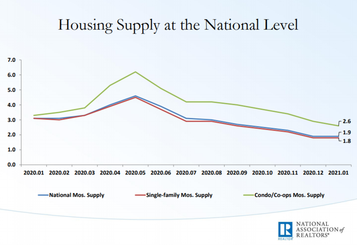 Housing Suppy at the National Level 2021-01