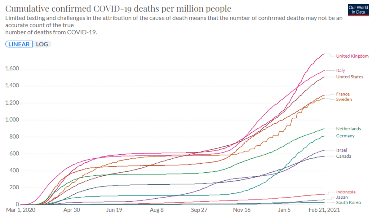 Cumulative Deaths Per Million 2021-02-22
