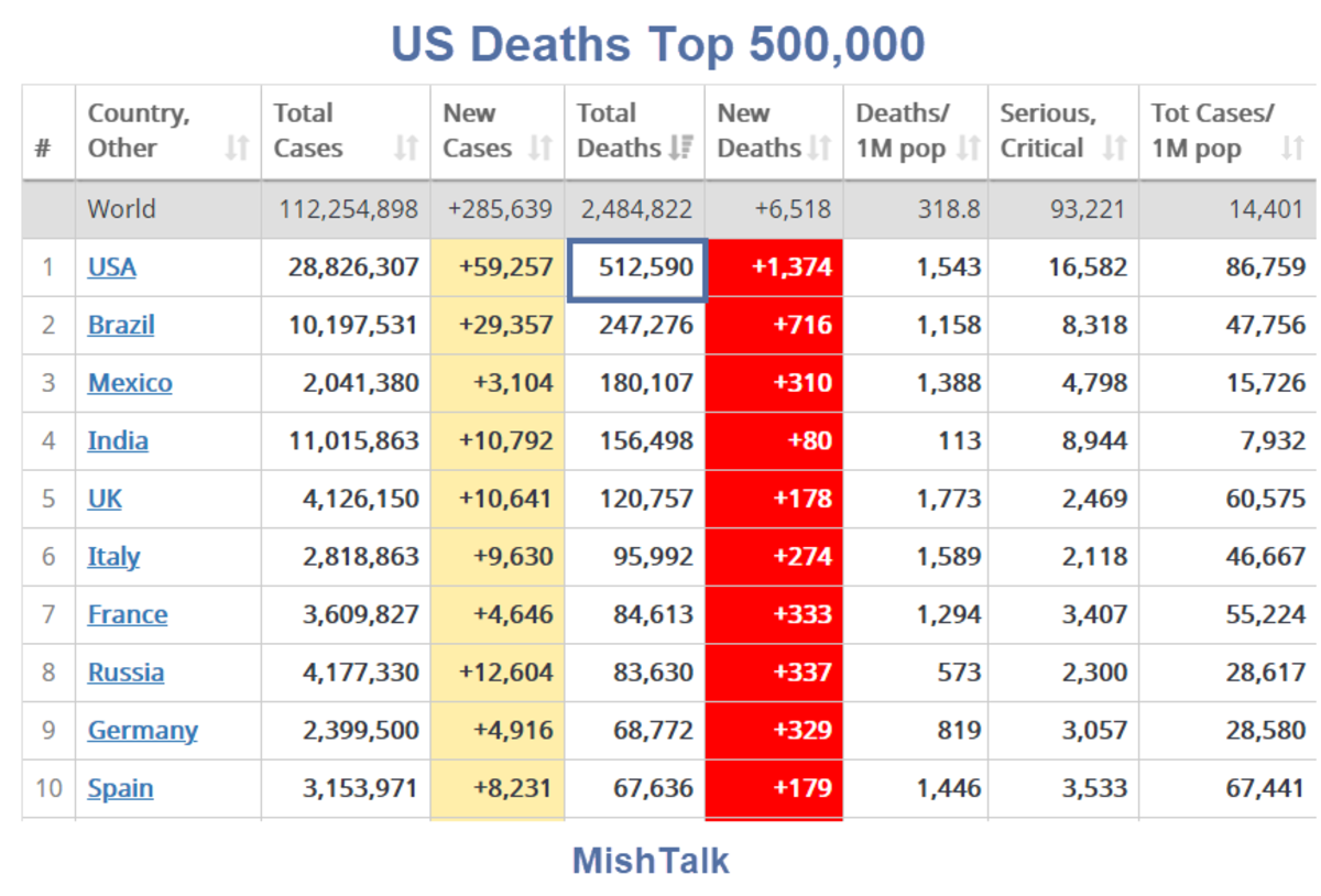 US Deaths Top 500,000