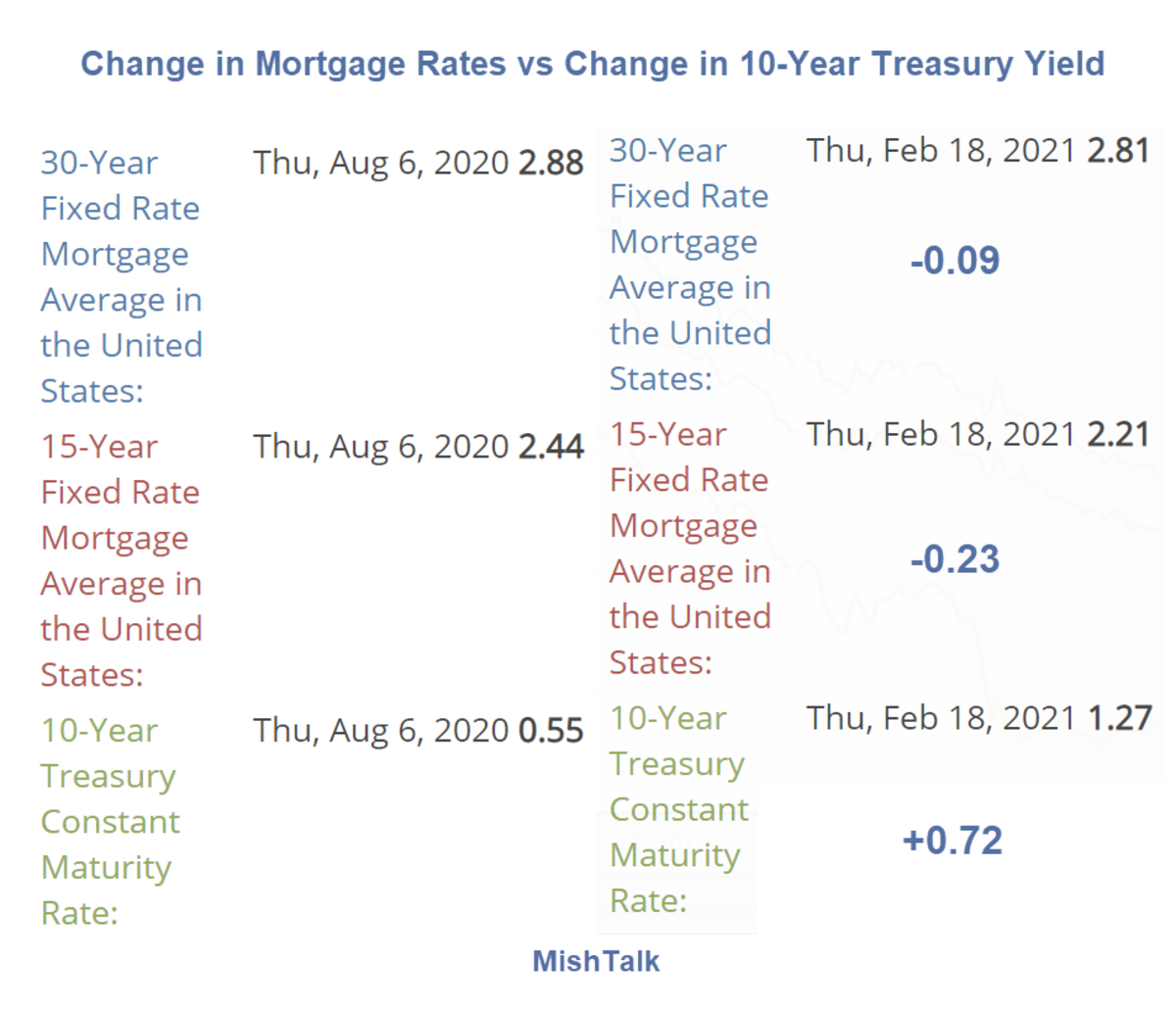 Change in Mortgage Rates vs Change in 10-Year Treasury Yield