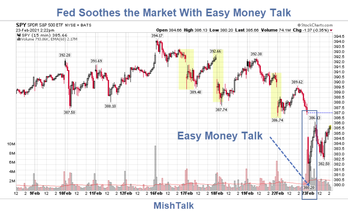 Fed Soothes the Market With Easy Money Talk