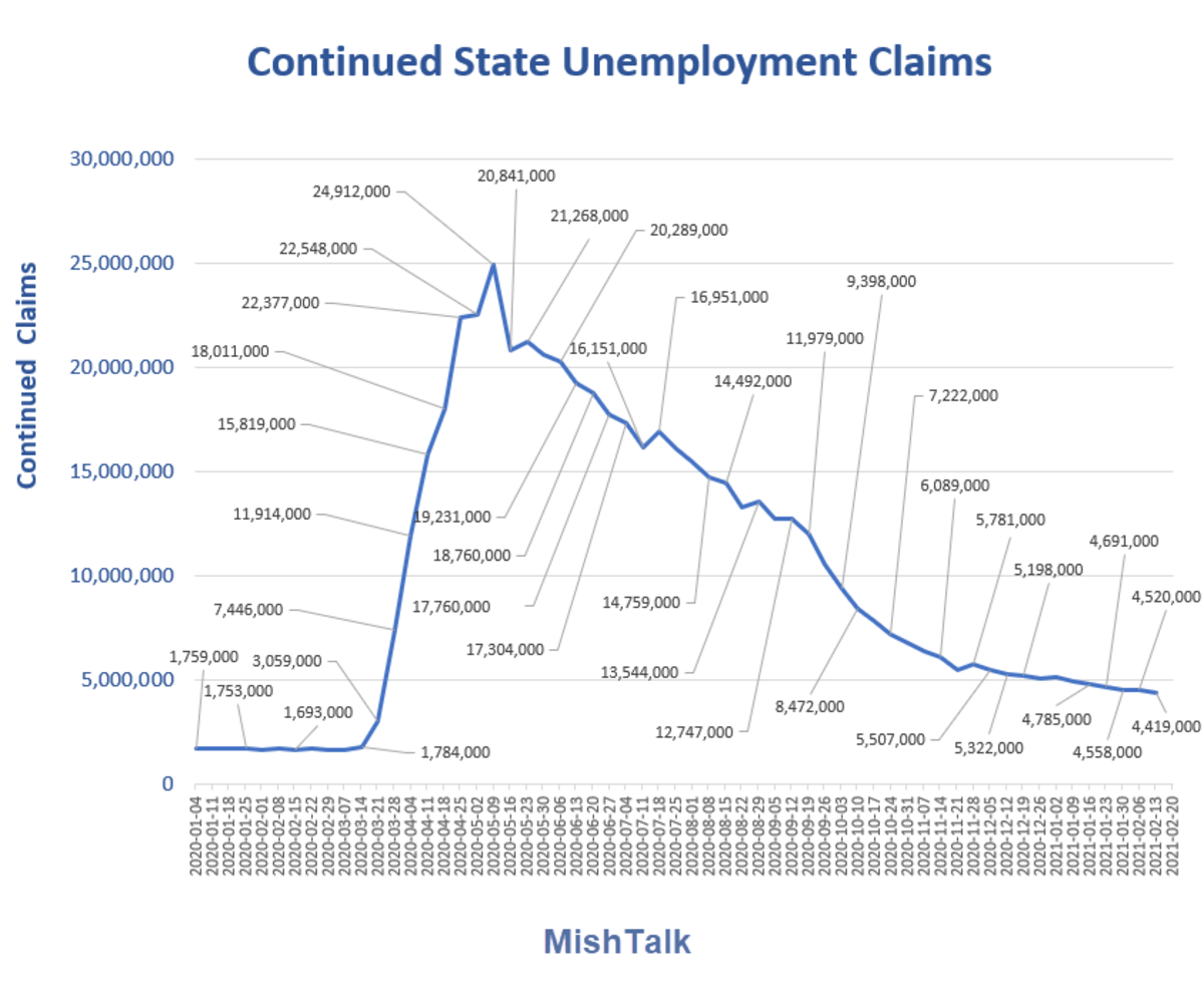 Continued State Unemployment Claims  2021-02-25 Report
