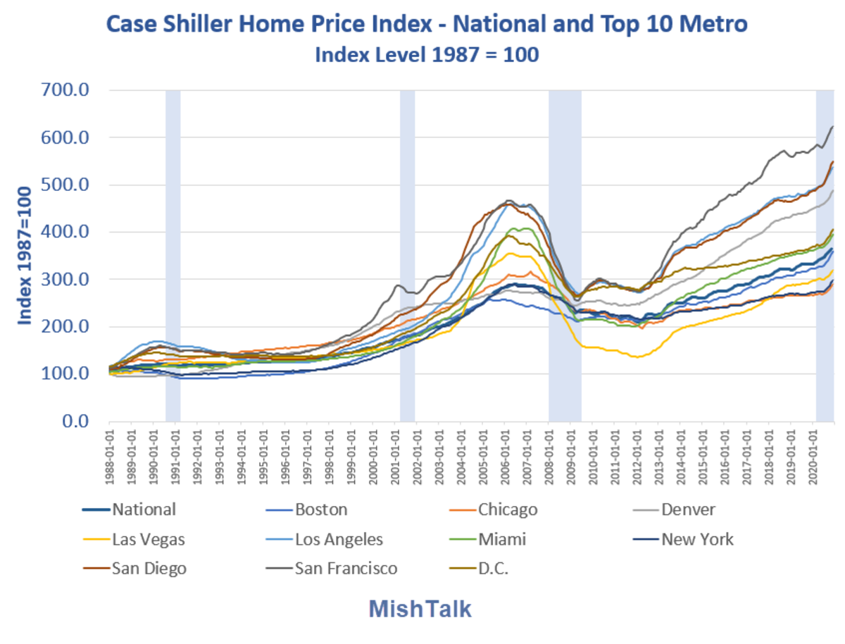 Case Shiller Home Price Index as of  2021-12