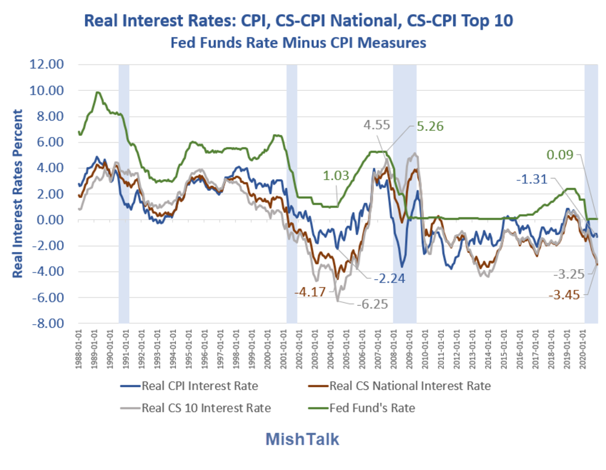 Real Interest Rates CPI as of 2020-12