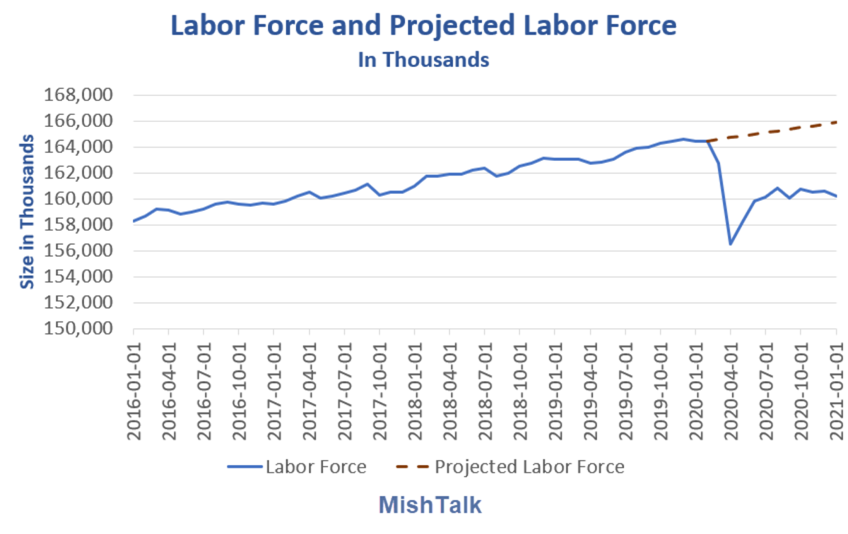 Labor Force and Projected Labor Force 2021-01