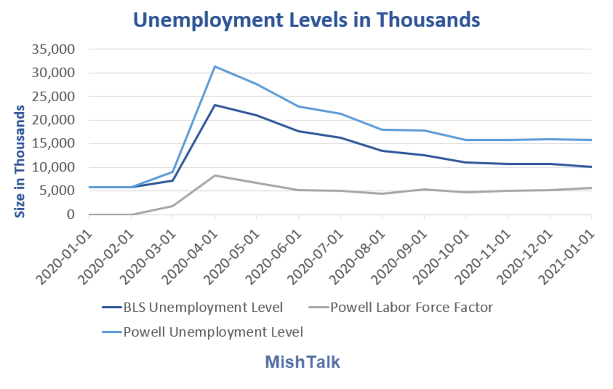 Unemployment Level in Thousands Powell 2021-01