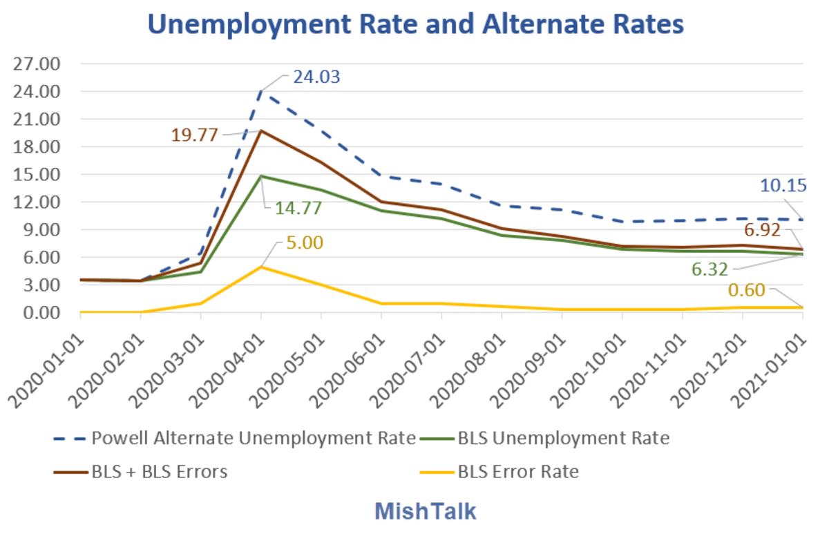 Unemployment Rate and Alternate Rates 2021-01