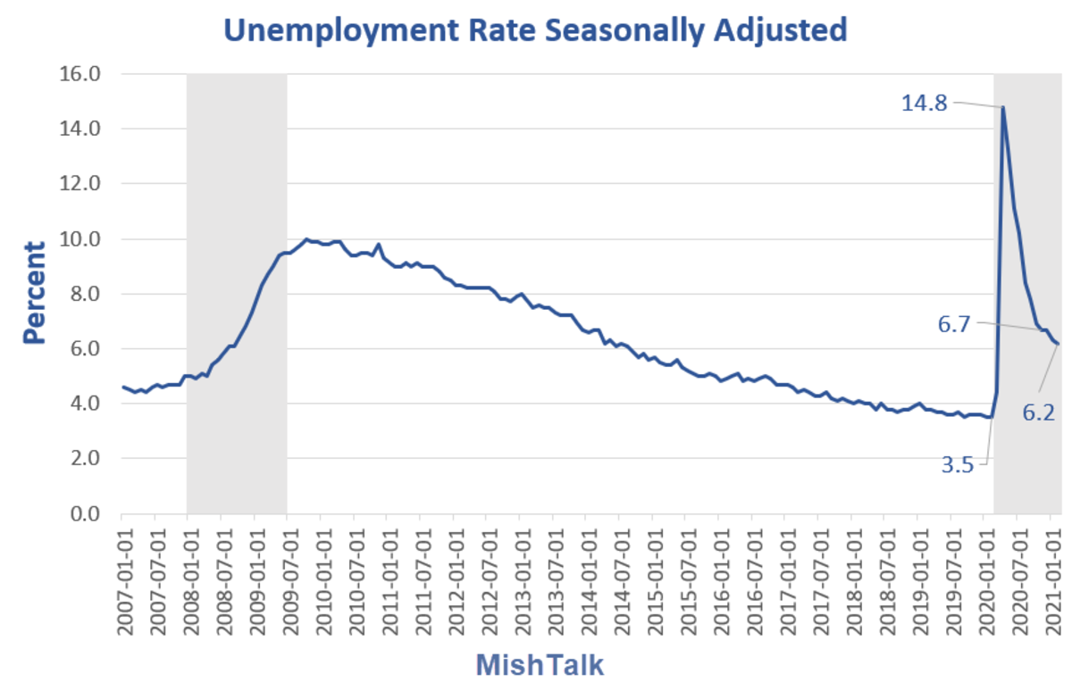 Unemployment Rate Seasonally Adjusted for 2021-02