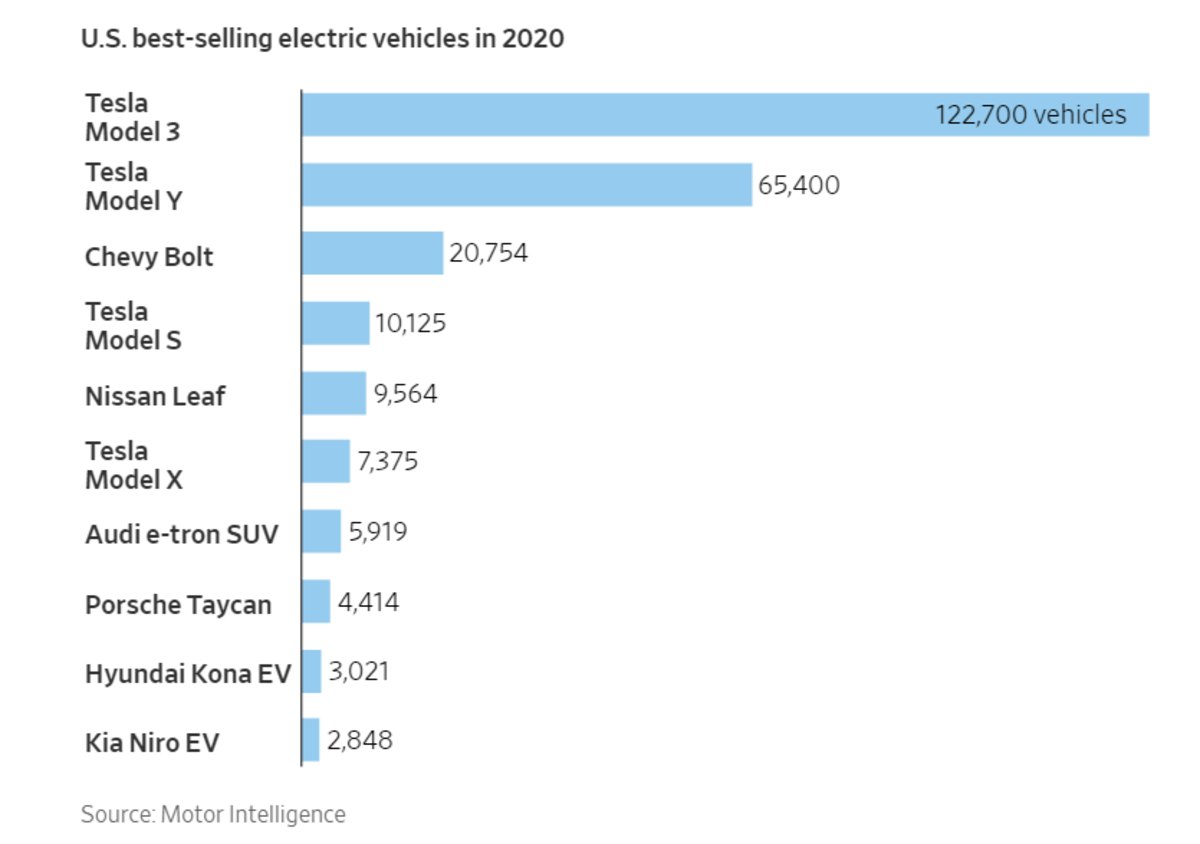 best-selling electric vehicles in 2020