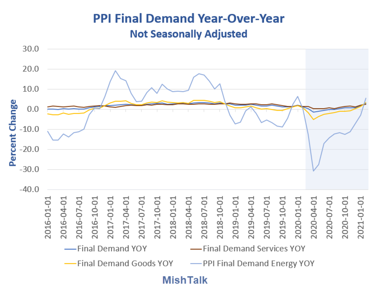 PPI Final Demand Year-Over-Year NSA 2021-02