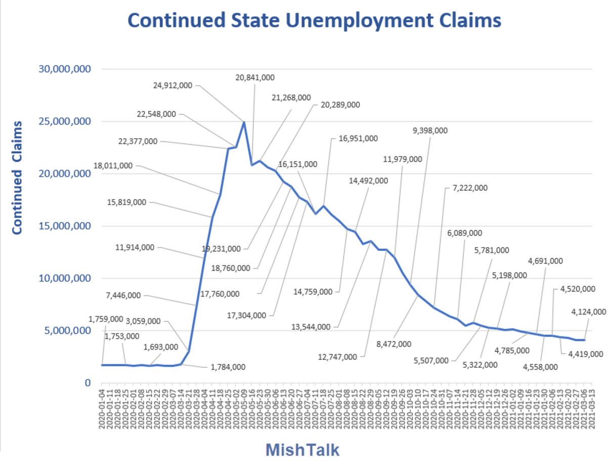 Continued State Unemployment Claims  2021-03-18 Report