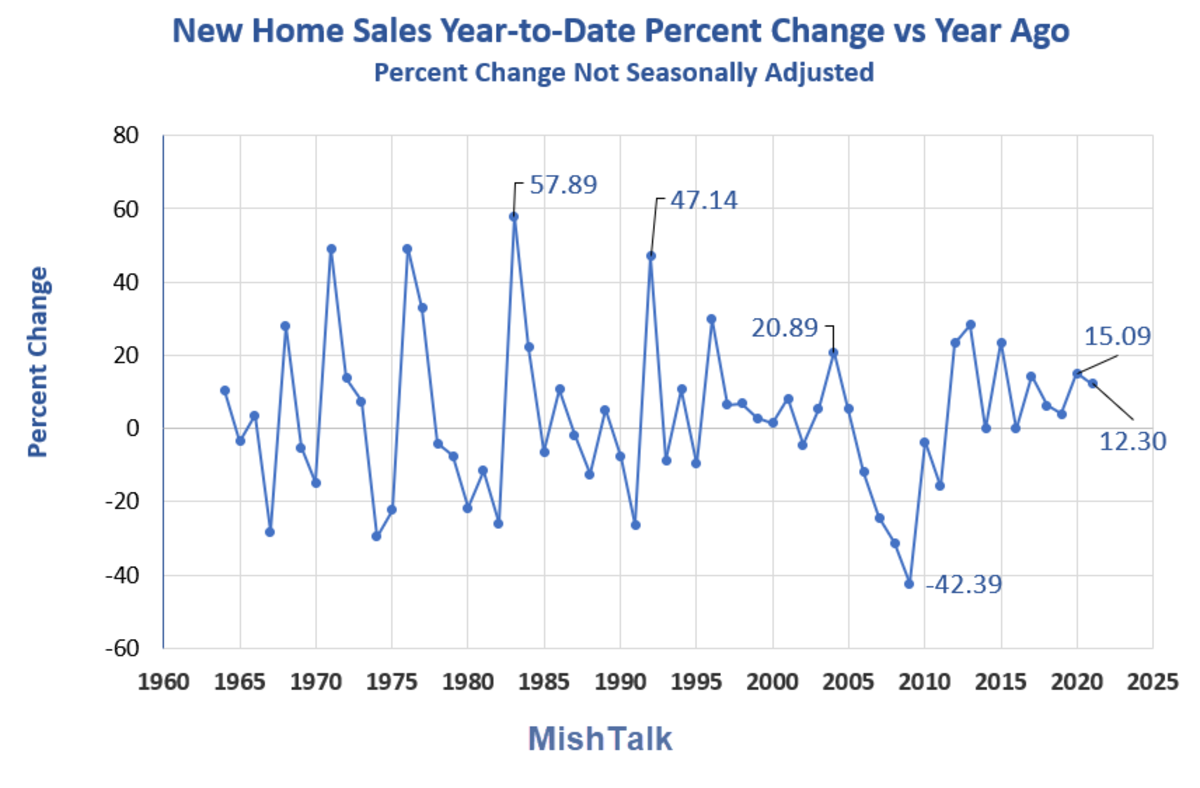 New Home Sales Year-to-Date Percent Change 2021-02