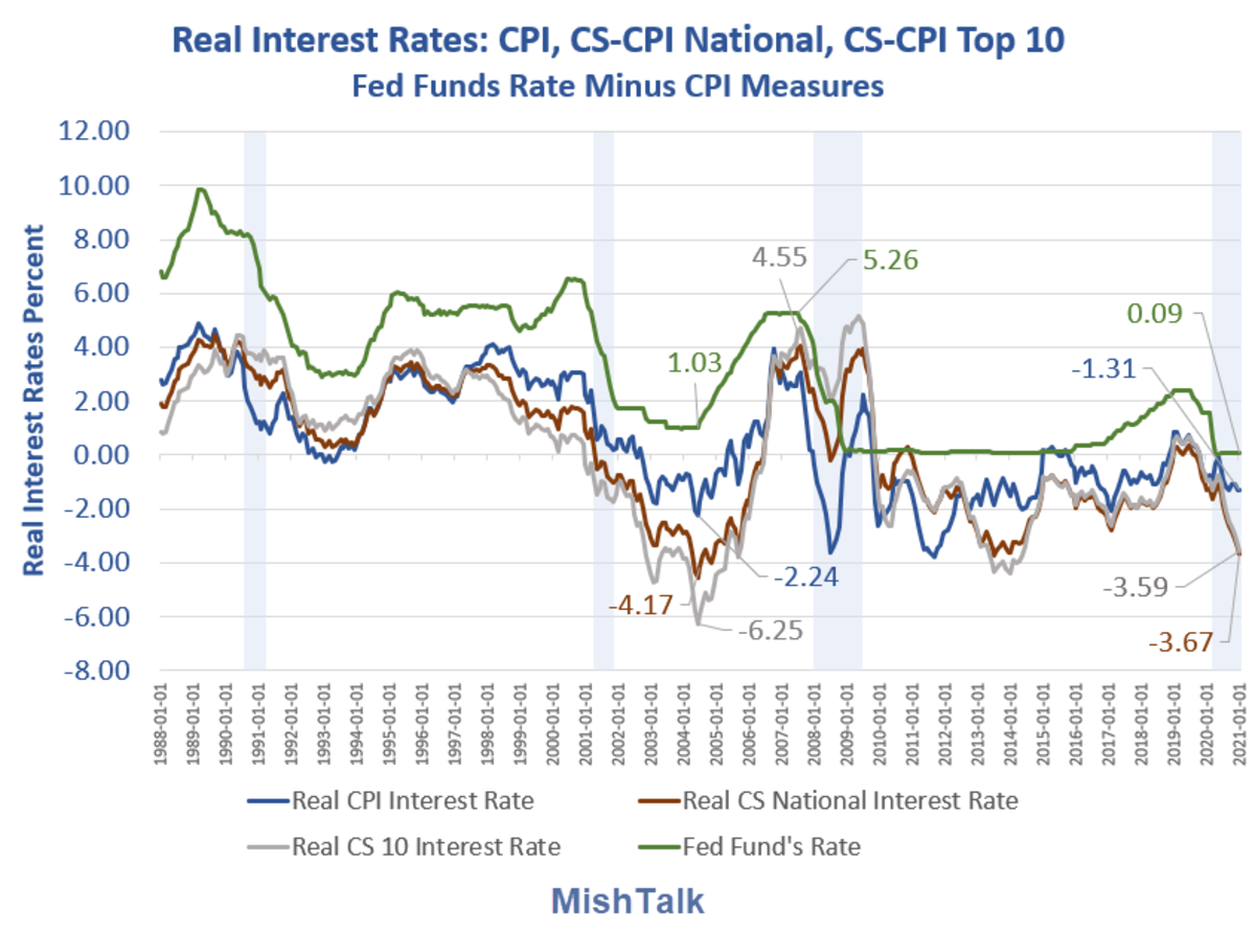 Real Interest Rates CPI as of 2021-01