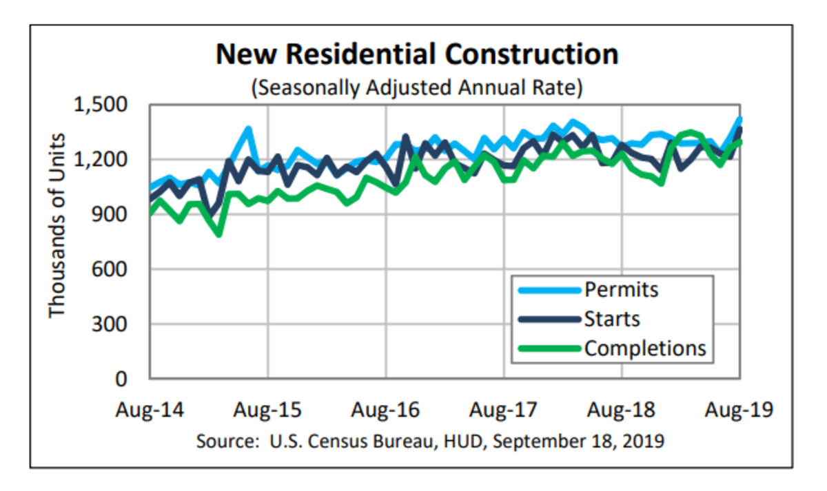 Housing Starts Jump 200.200, Permits 200.200, Completions, 20.20   Mish ...