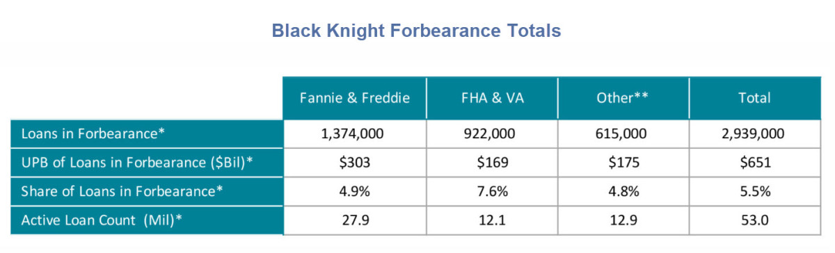 Black Knight Forbearance Totals 2020-04-16
