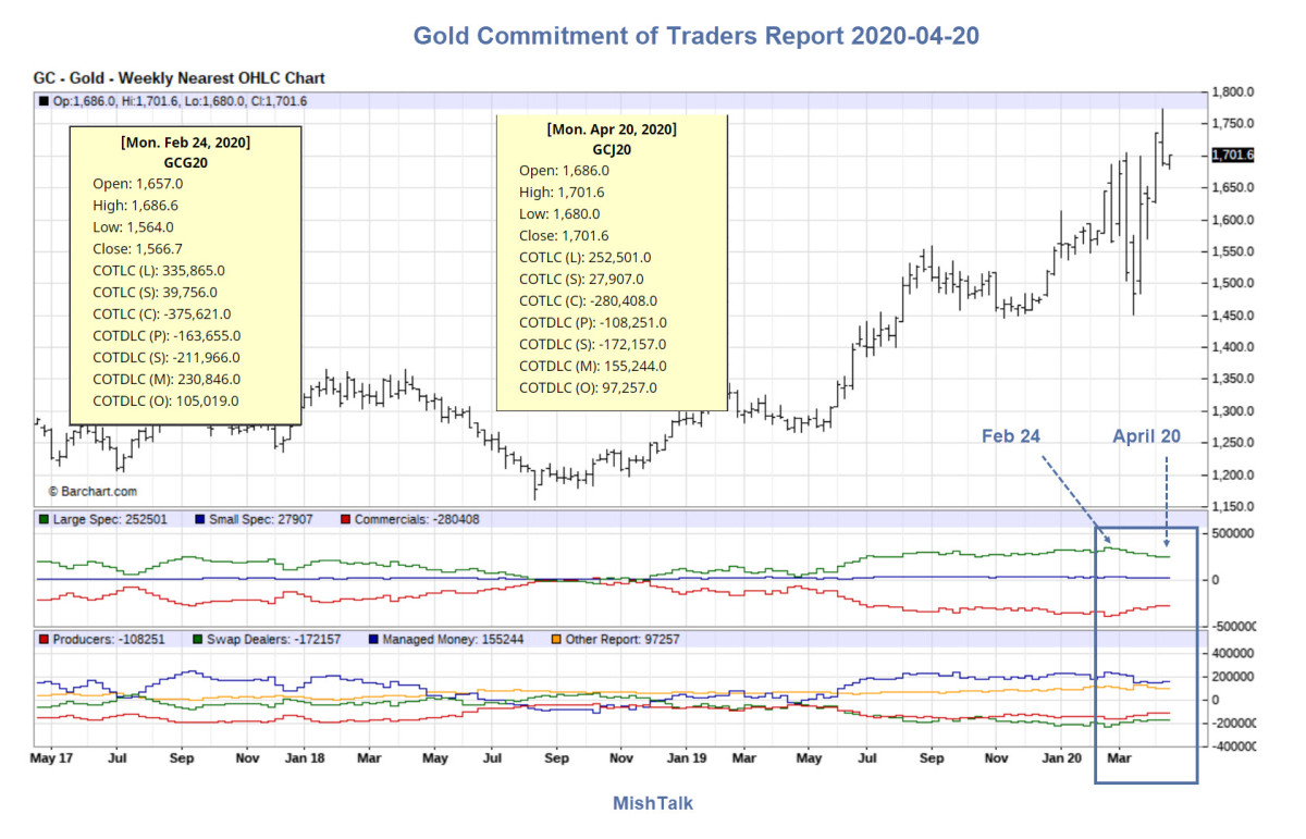 Gold Commitment of Traders Report 2020-04-20
