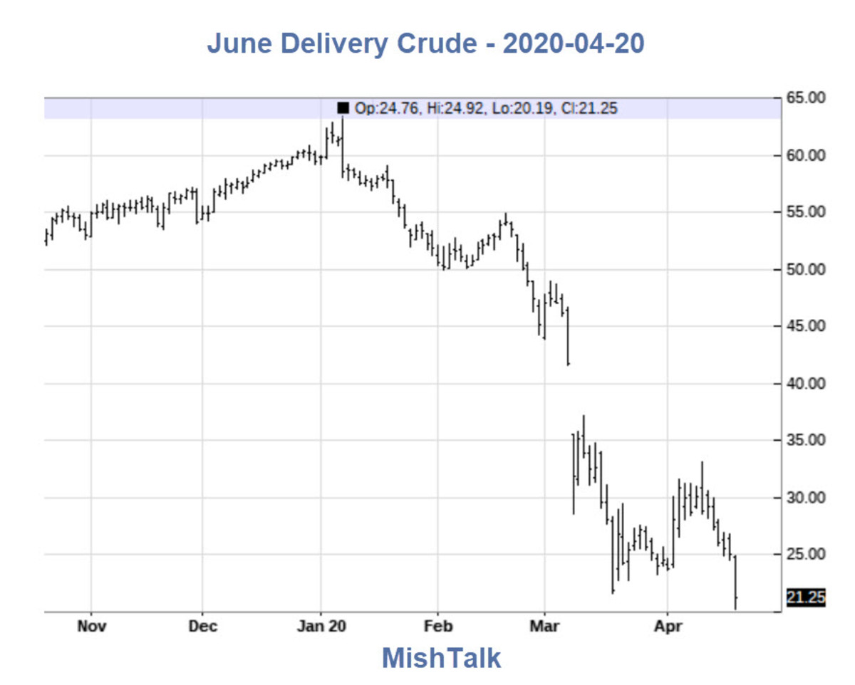 June Delivery Crude - 2020-04-20