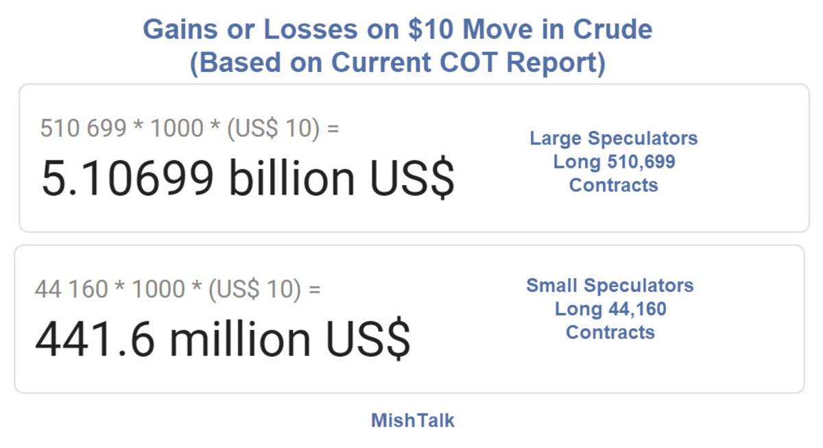 Gains or Losses on $10 Move in Crude 2020-04-21