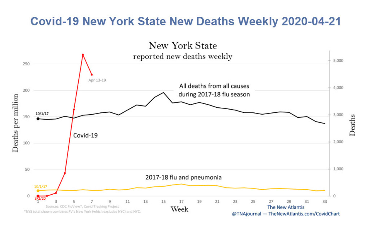 Covid-19 New York State New Deaths Weekly 2020-04-21