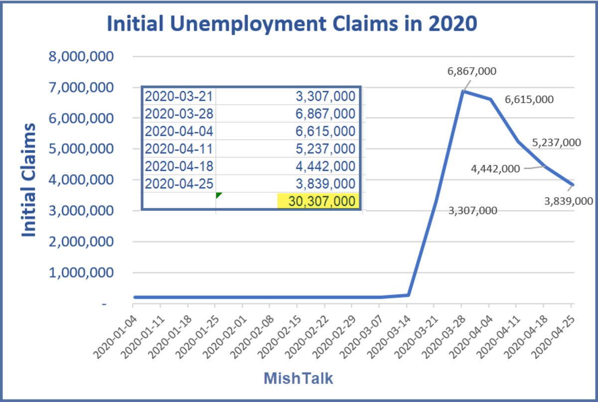 Initial Unemployment Claims in 2020 - 2020-04-25