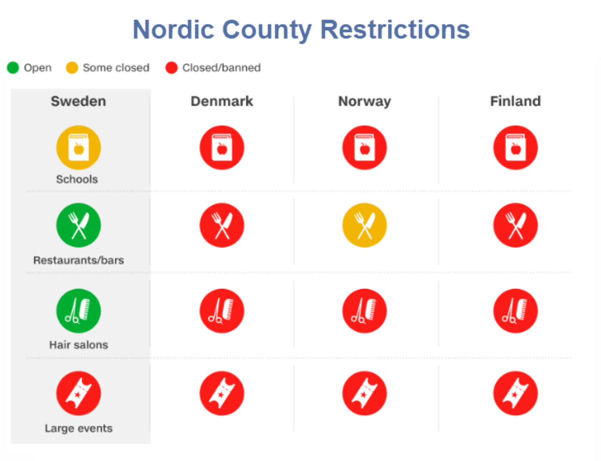 Nordic County Restrictions