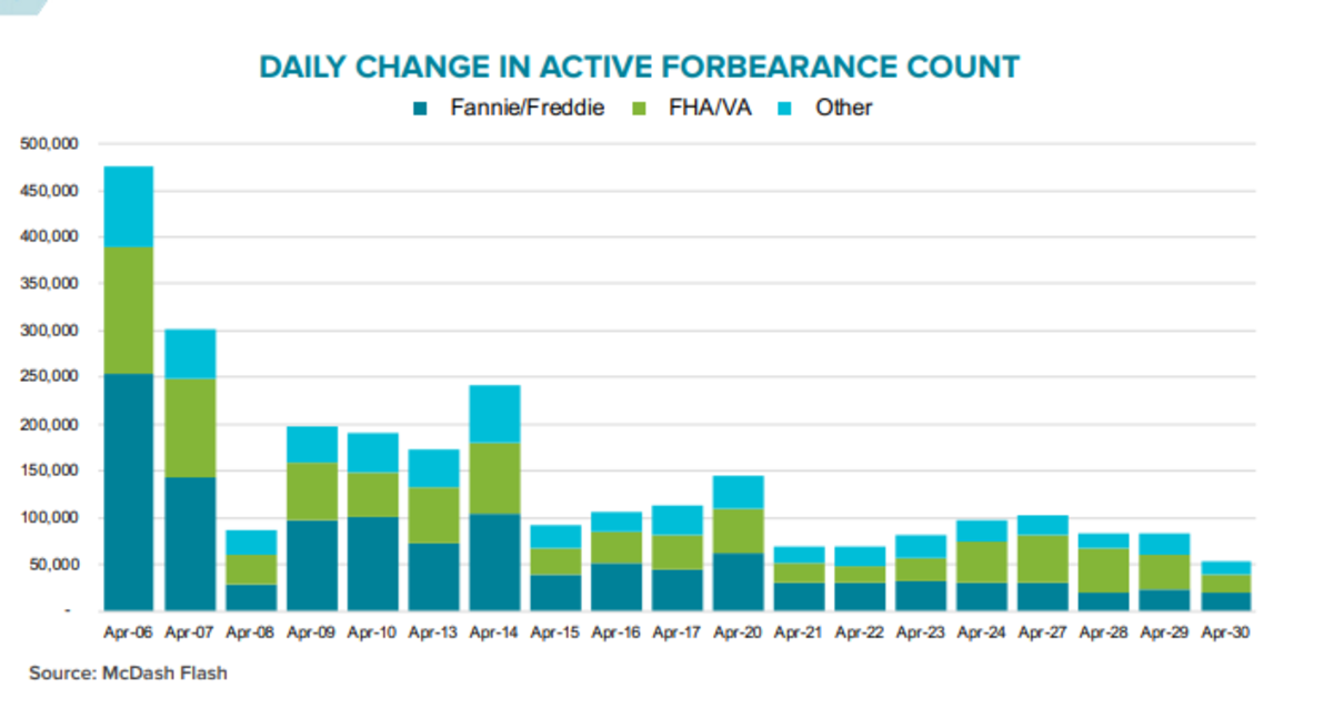 Daily Change in Active Forbearance 2020-05-04
