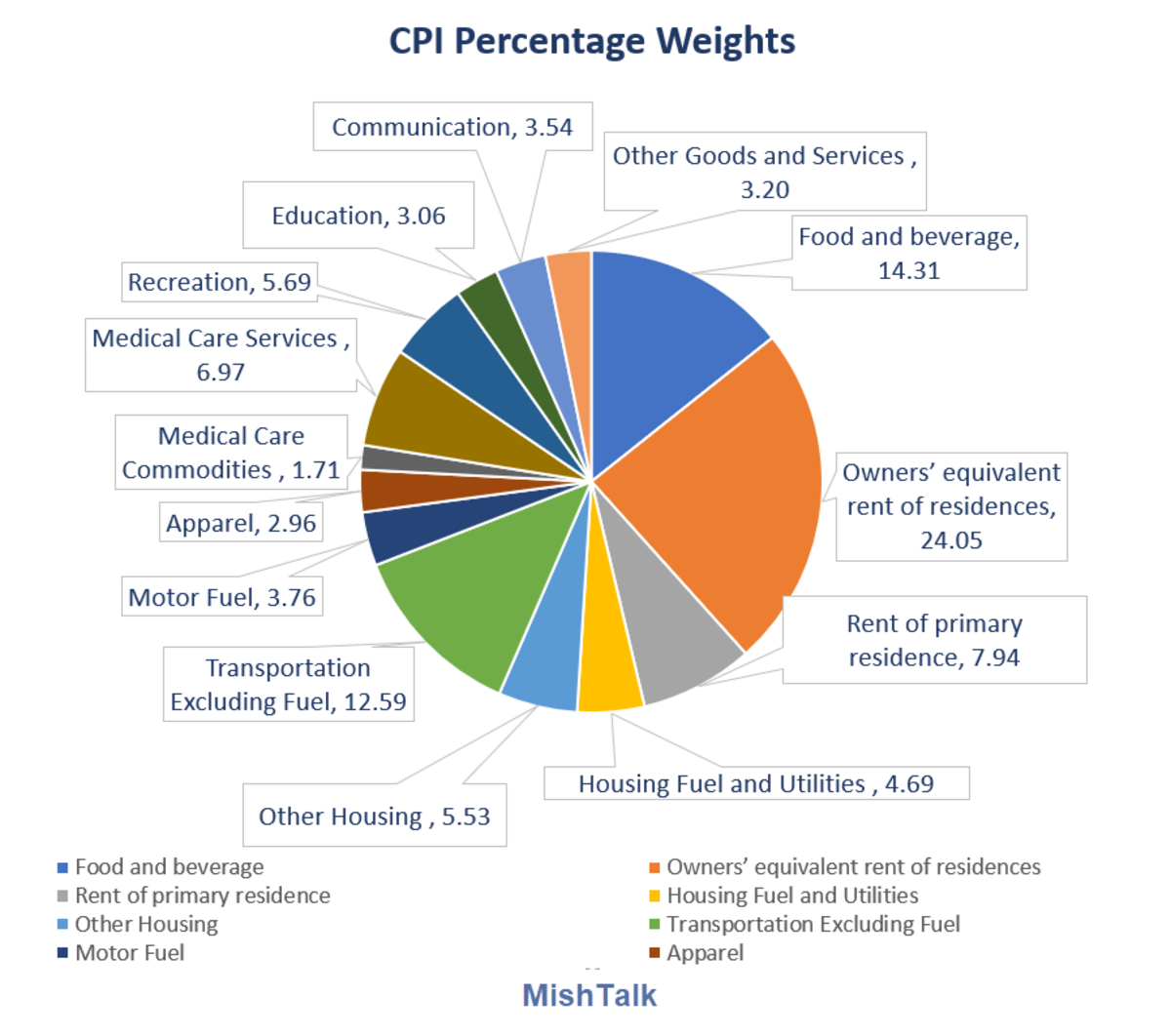 CPI percentage weights