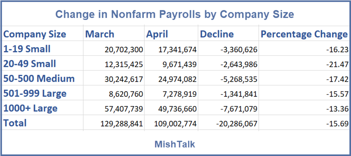 Change in Nonfarm Payrolls by Company Size 2020-04-05