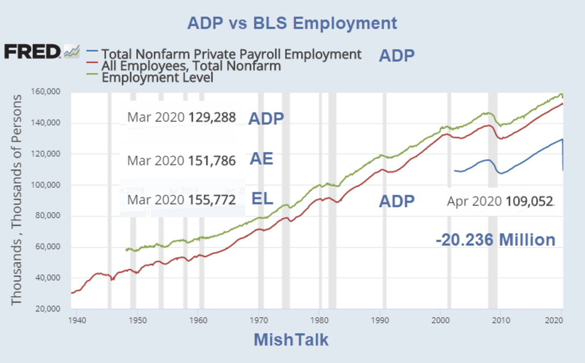 ADP vs BLS Employment 2020-04-05