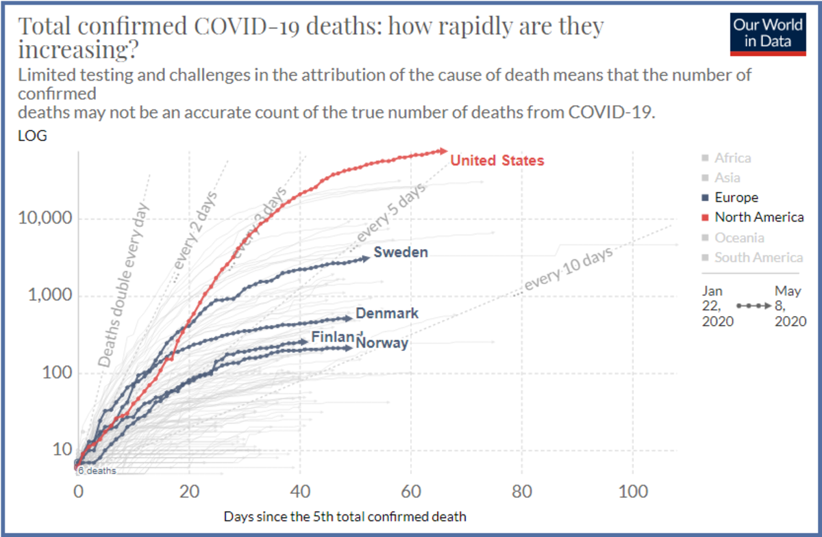 Covid May 8 Deaths how Rapidly are they Changing