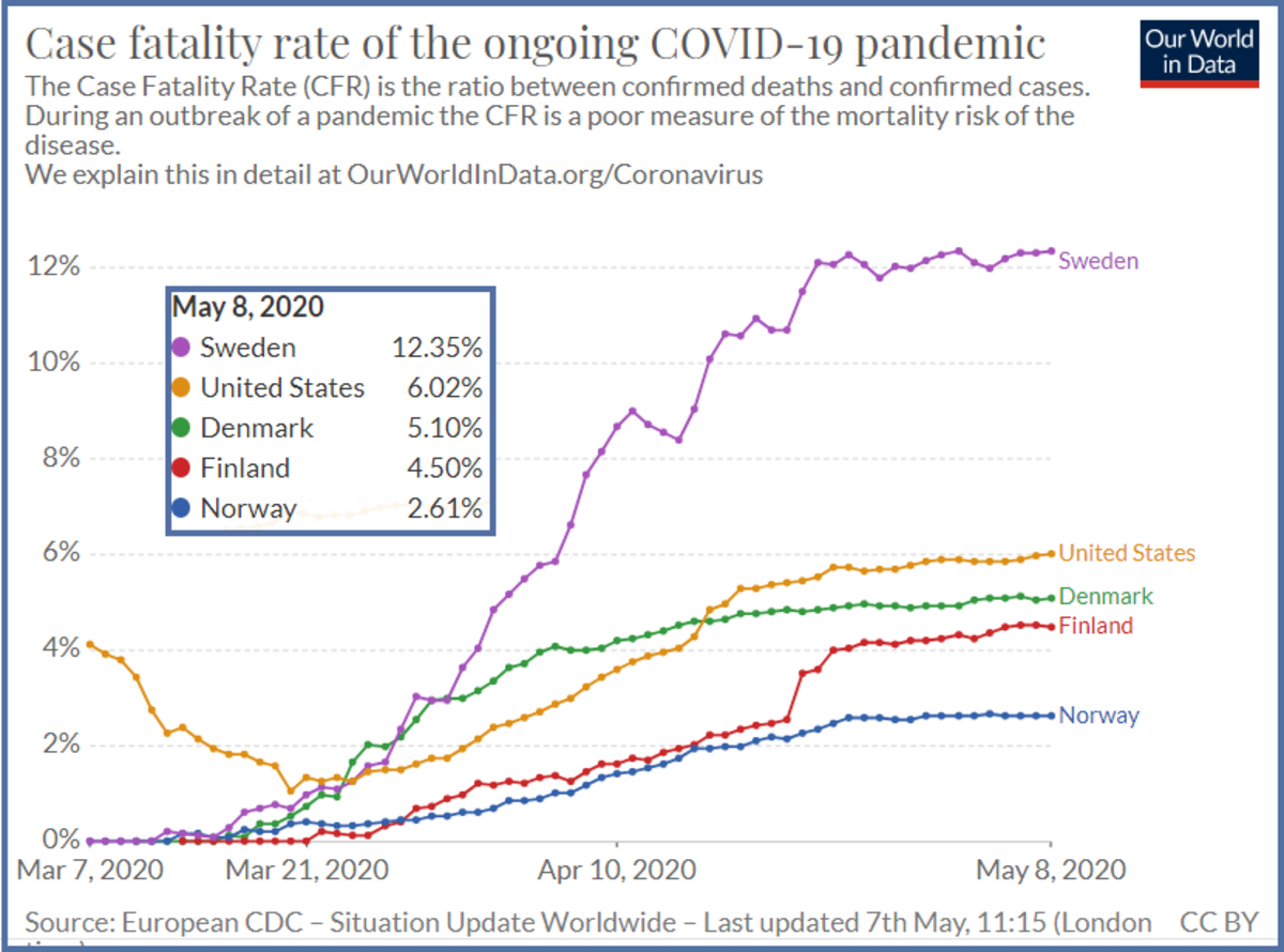 Covid May 8 Cse Fatality Rate