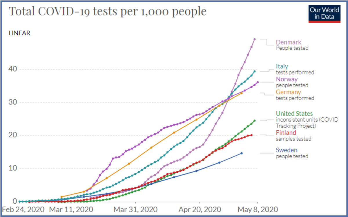 Covid May 8 test per 1,000 People2