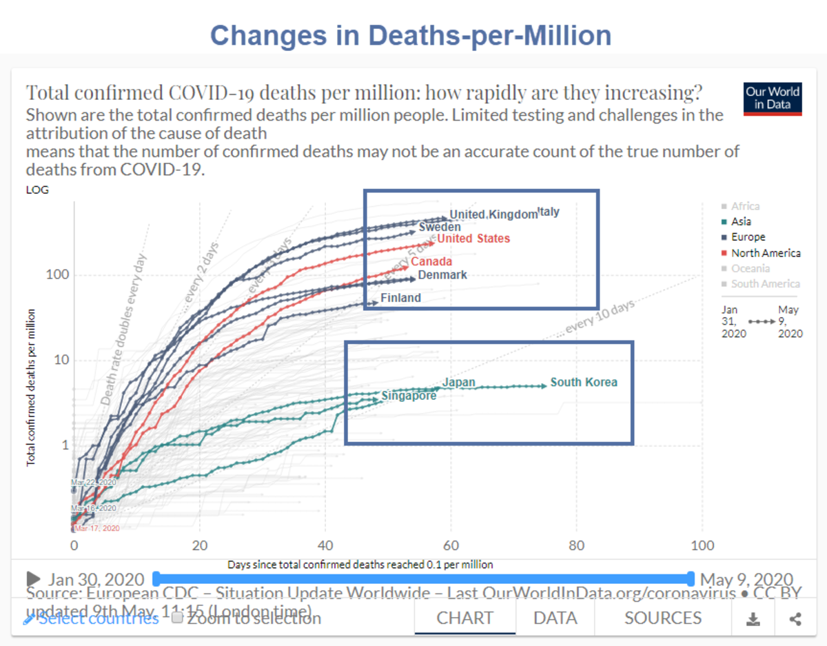 Changes in Deaths Per Million by Country