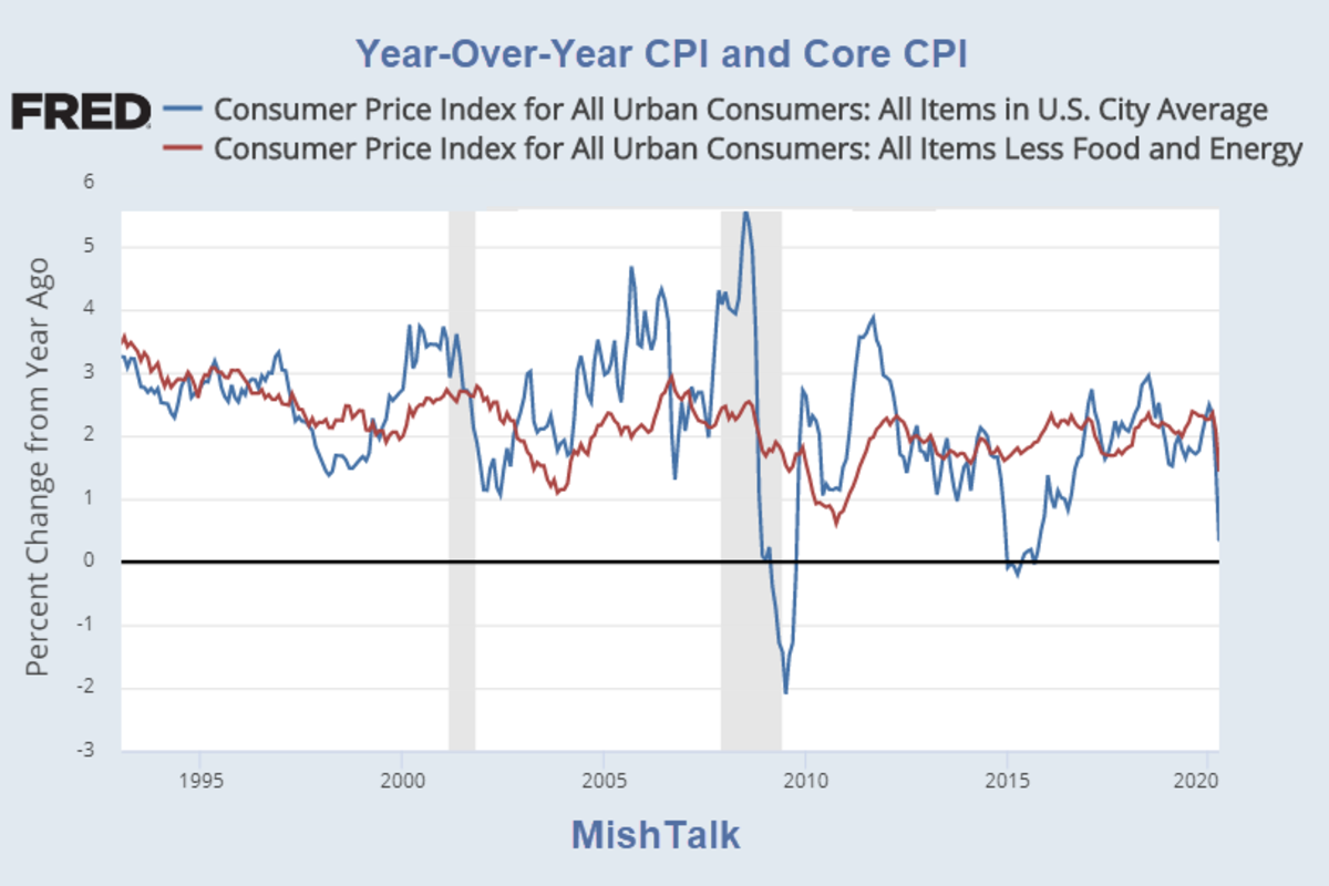 Year-Over-Year CPI and Core CPI 2020-05