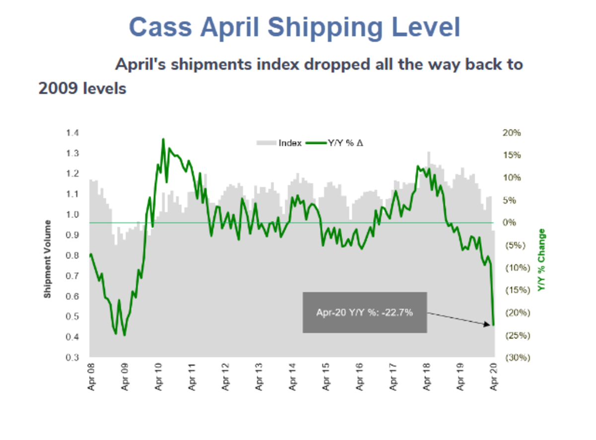 Cass April Shipping Level 2020-05