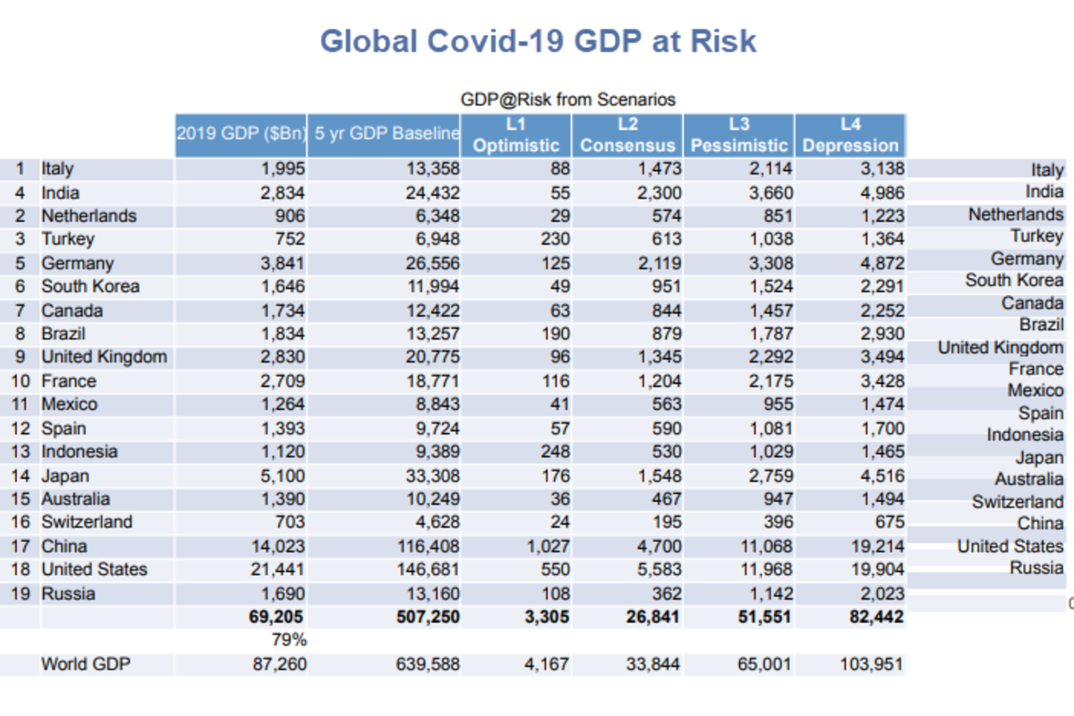 Global Covid-19 GDP at Risk