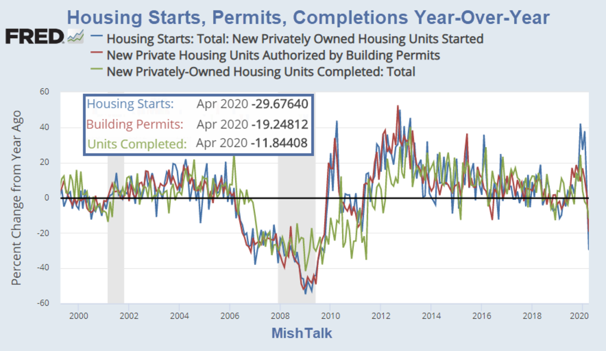 Housing Starts, Permits, Completions Year Over Year 2020-05