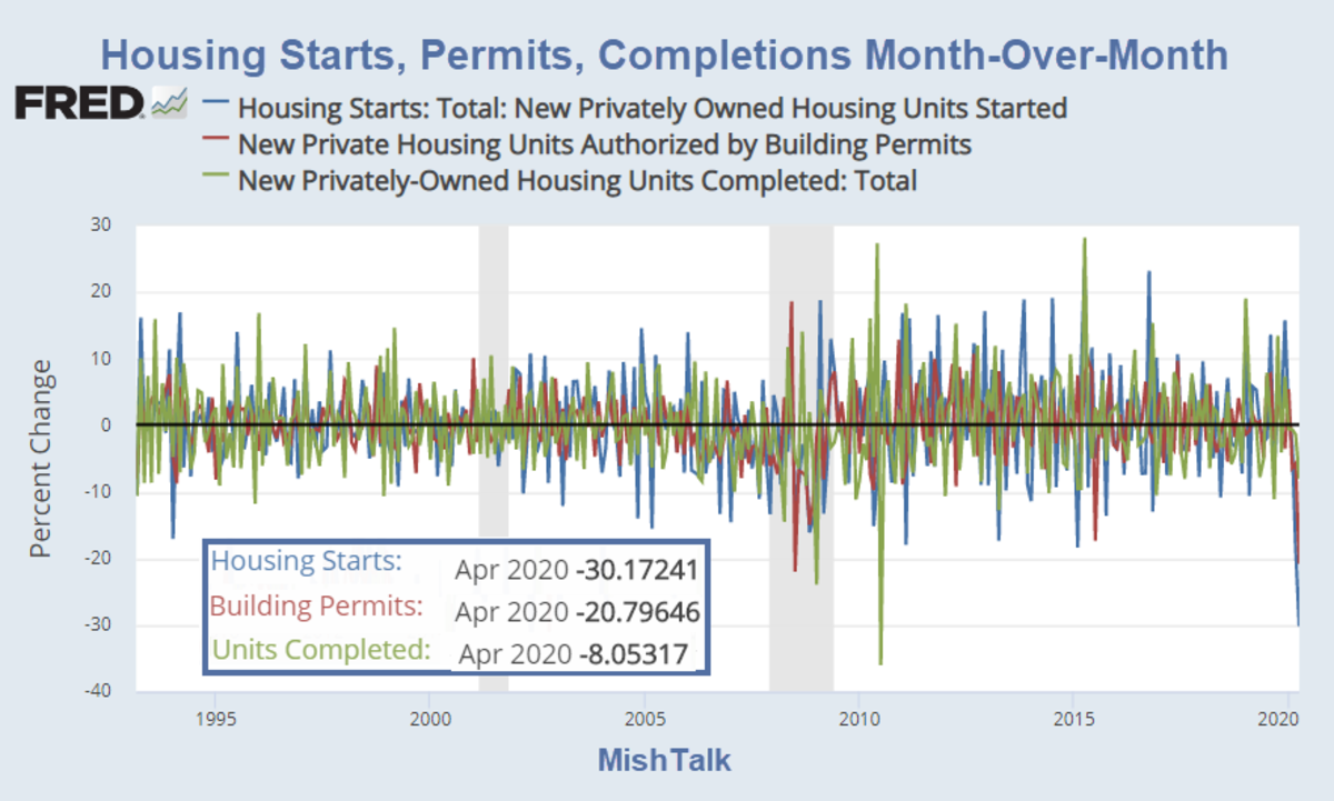Housing Starts, Permits, Completions Month Over Month 2020-05