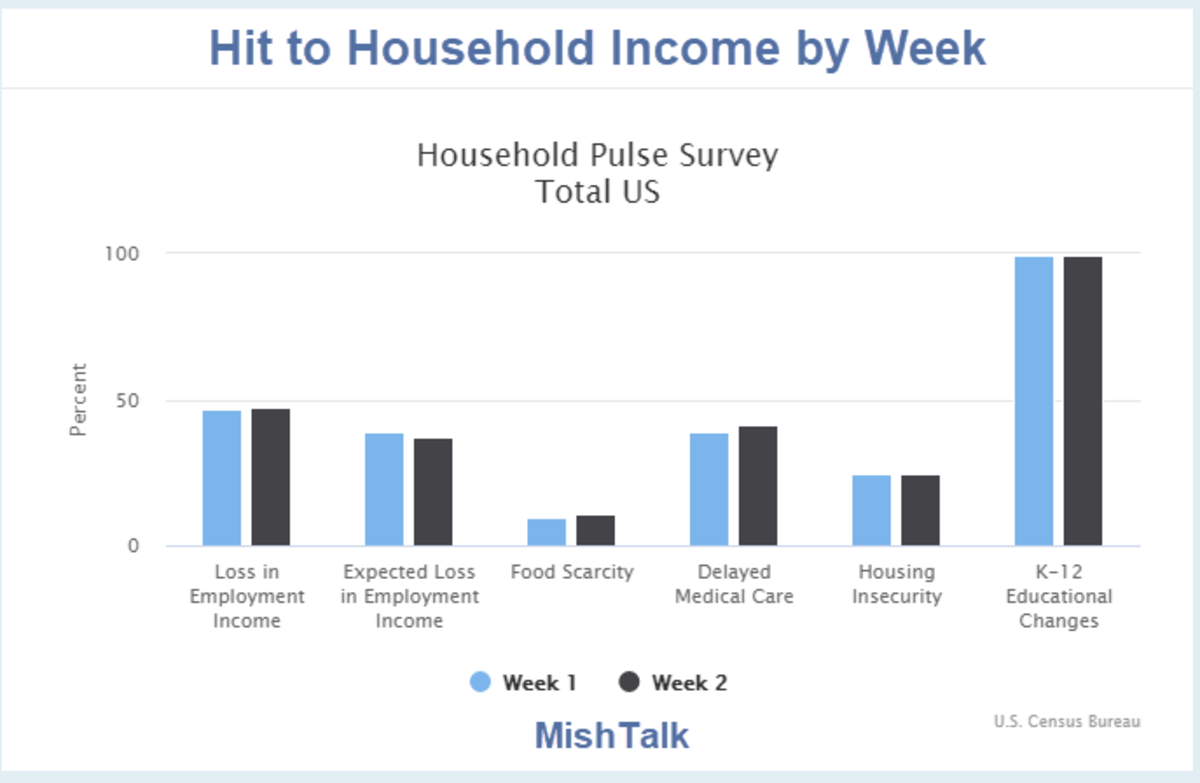 Hit to Household Income by Week