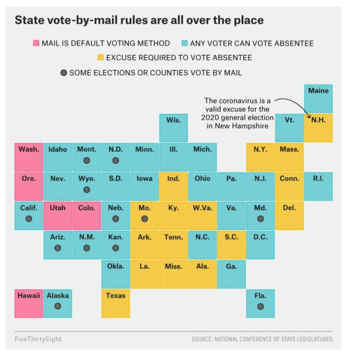 State Vote by Mail Rules
